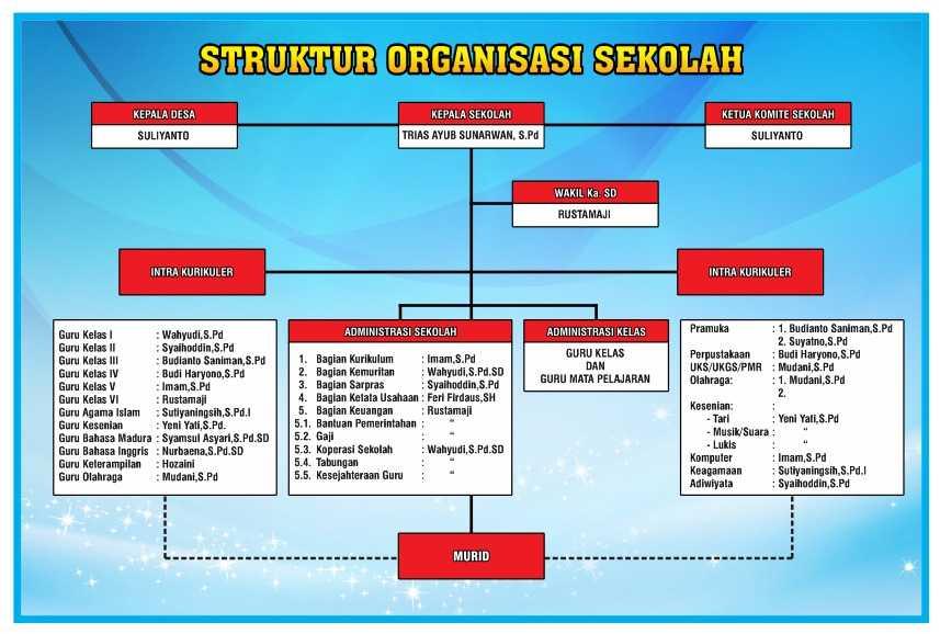 Struktur Organisasi - SD NEGERI II RAJEKWESI KENDIT